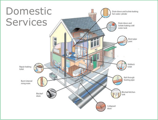 Domestic drainage atec drainage systems drainage for Household drain design